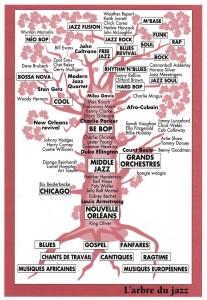 arbre du jazz